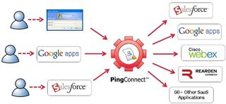 PingConnect-Product-Diagram-v2