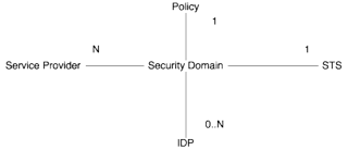 Securitydomain