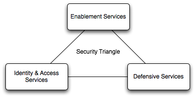 Securitytriangle