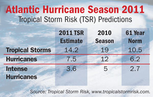 DATA RIDER AtlanticHurricaneSeason