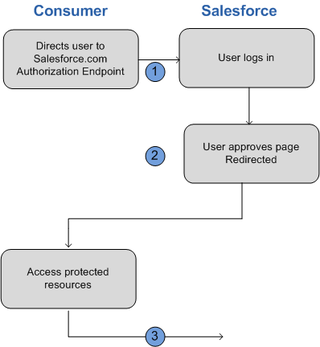 Remoteaccess_oauth_user_agent_flow