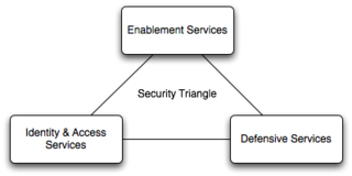 Securitytriangle