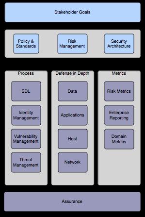 Securityarchitectureroadmap