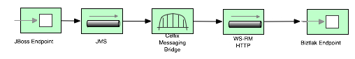 Celtixmessagingbridge