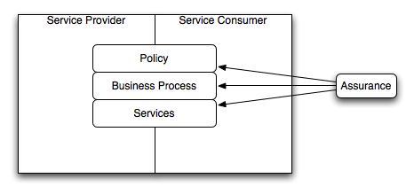 Governanceassurance