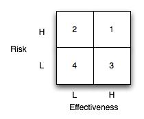 Riskeffectiveness