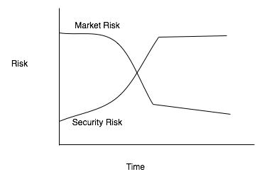 Riskovertime